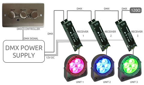 DMX wiring how does dmx work? lightwave led lighting specialists Electrical Wire Color Codes at couponss.co