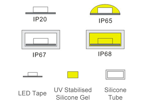 LED Tape IP Ratings - Lightwave | LED Lighting Specialists